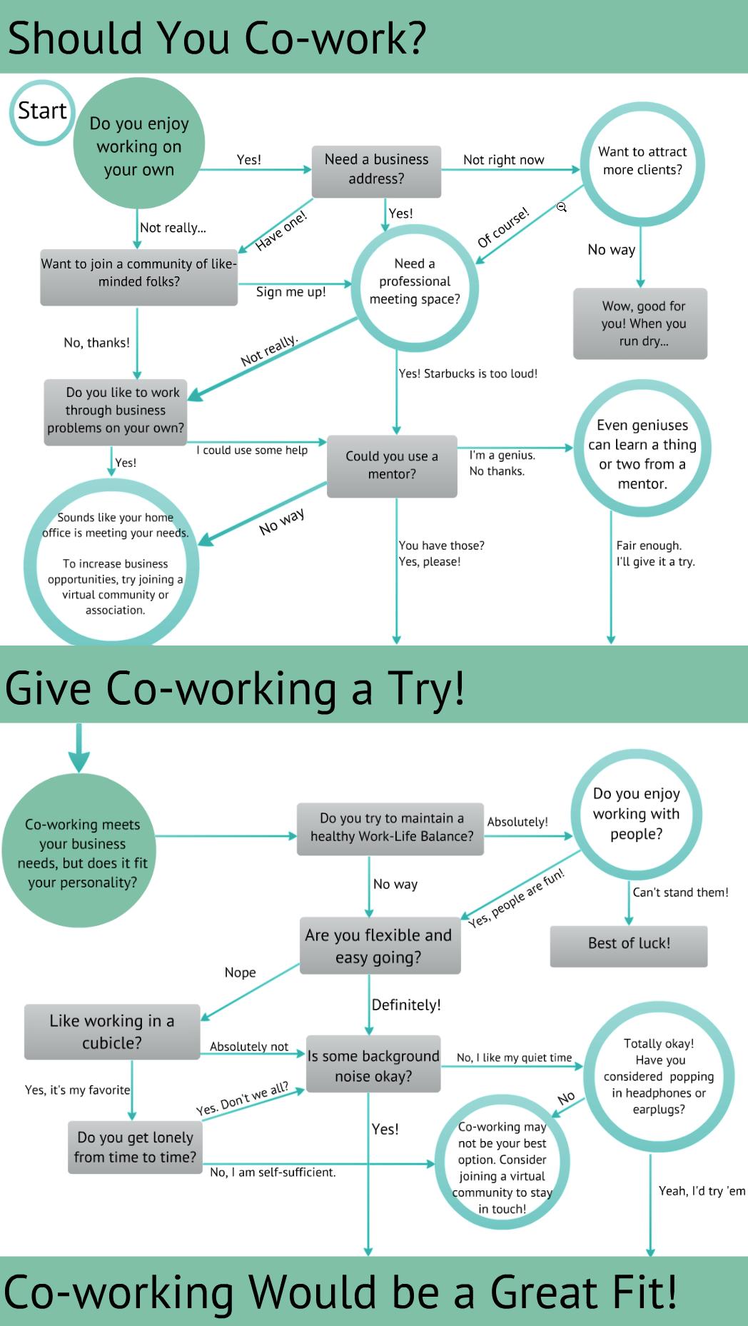 Algorithme Coworking